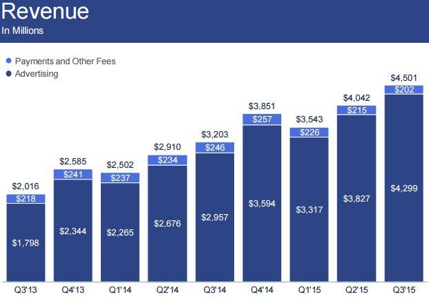 Facebook gráfica