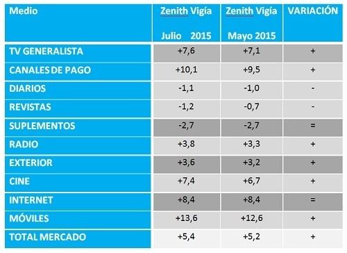 Zenith Vigía