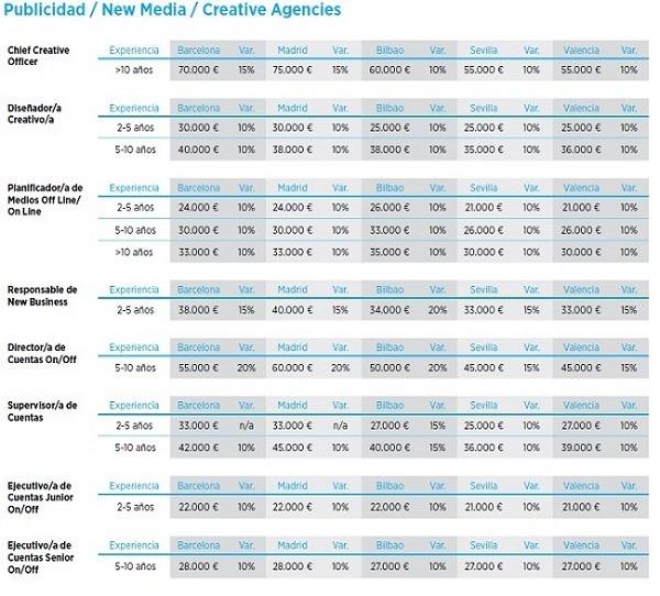 Tabla de los sueldos de las agencias de publicidad: CCO. Diseñador Creativo, Planificador de Medios, New Business, Director, Supervisor y Ejecutivo de Cuentas