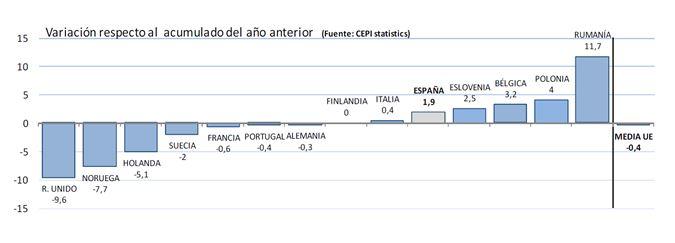 Producción de papel en la UE – Enero-agosto 2015