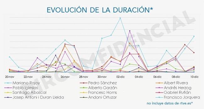 Evolución candidatos RTVE