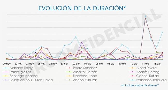 Grafíca duracion RTVE