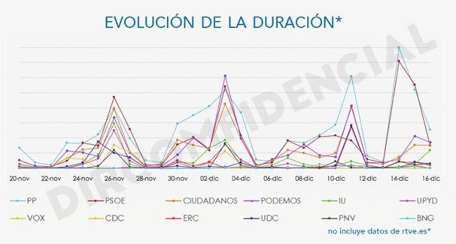 Grafica duracion RTVE