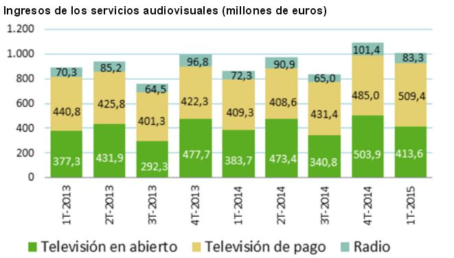 Ingresos sector audiovisual