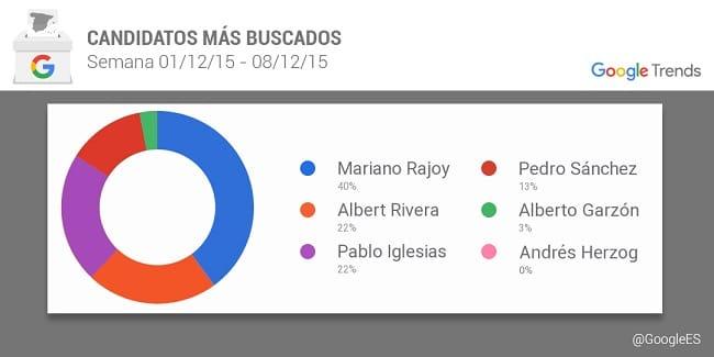 Rajoy Google