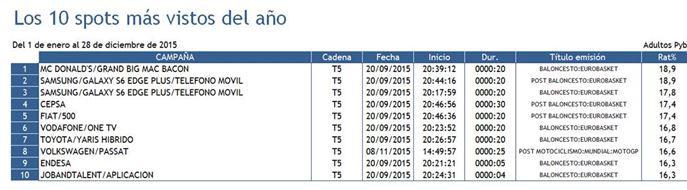 Mediaset2 spot publictarios 2015