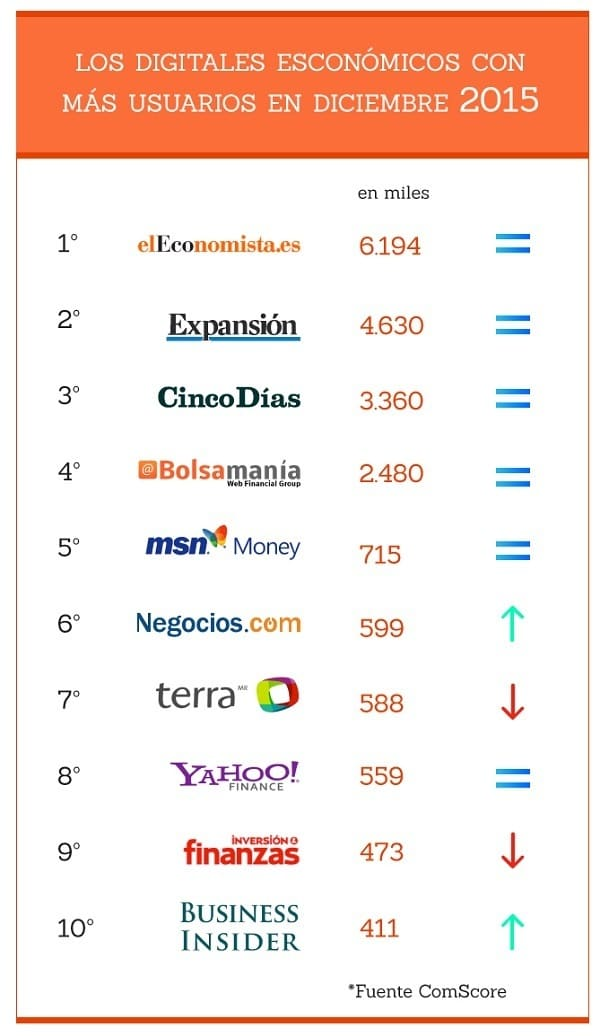 ranking_economicos-diciembre-2015