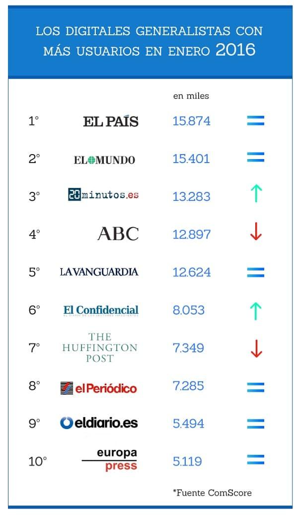ranking_generalistas-enero-2016-1