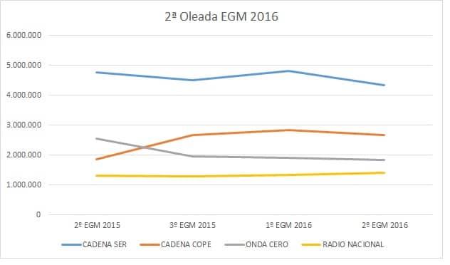 EGM 2 2016