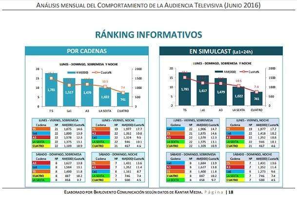 Ranking informativos