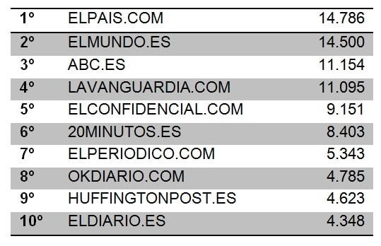 ranking digitales julio