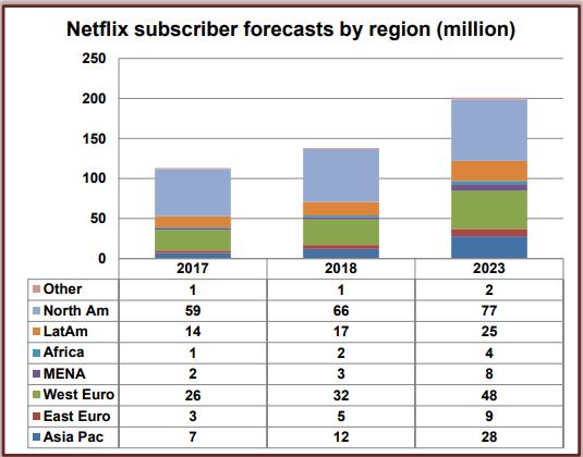 Netflix tendrá más de 200 millones de suscriptores para el 2023