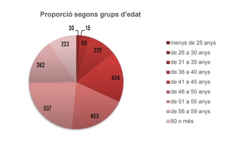 Distribución de la plantilla de la CCMA por grupos de edad
