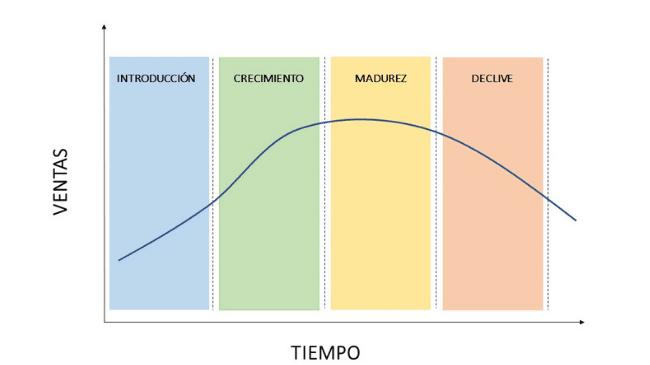 gráfico del ciclo de vida de un producto